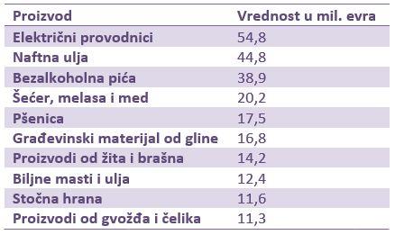 Vlada Kosova najavila je uvođenje carina od 100% na robu iz Srbije, nakon prethodne carine od 10%. Predsednik Aleksandar Vučić izjavio je da Srbija neće uvoditi kontrameru i pozvao Prištinu da povuče ovu odluku, što znači da će porast cena roba osetiti samo građani na Kosovu. Koja roba je najviše pogođena kosovskim carinama? Trgovina Srbije i Kosova 450 miliona evra godišnje Prema podacima Agencije za statistiku Kosova (naš Zavod za statistiku ove podatke ne beleži), u 2017. godini ukupan obim trgovine iznosio je oko 500 miliona evra. Od toga je iz Kosova plasirano 48,2 miliona evra, a na Kosovo 449,9 miliona evra. Prisustvo robe iz Srbije na Kosovu značajno raste tokom prethodnih godina, sa 285 miliona evra 2014. na pomenutih 450 miliona.
