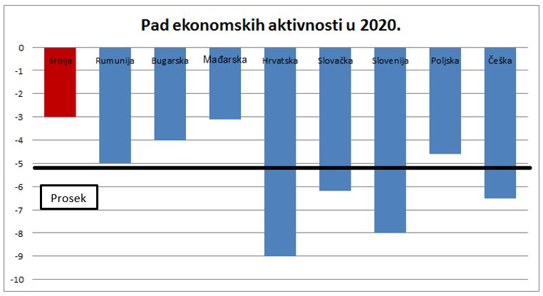 Zašto je privreda Srbije manje pogođena od ostalih?