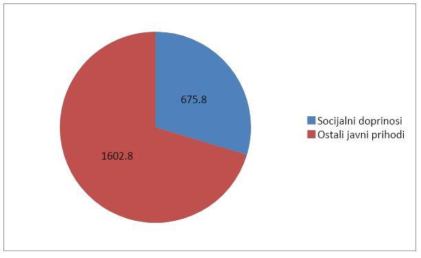 Koje sve socijalne doprinose plaćamo – i koliko?