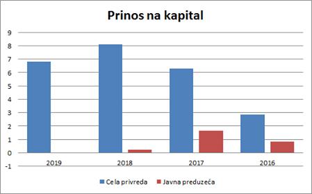 Prinos na kapital u ukupnoj privredi i javnih preduzeća. Izvor: APR