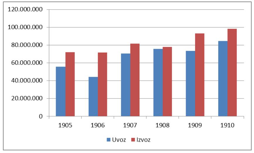 Kretanje srpske trgovinske razmene 1905-1910.