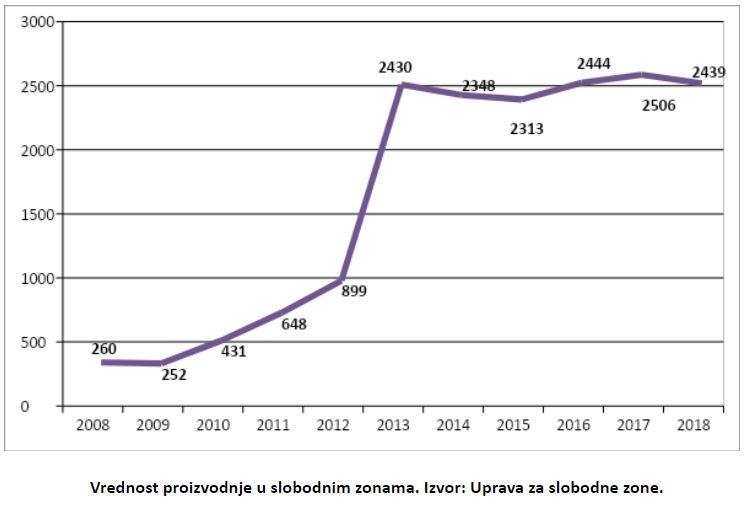 U Srbiji postoji 15 slobodnih ekonomskih zona – koliko su uspešne?