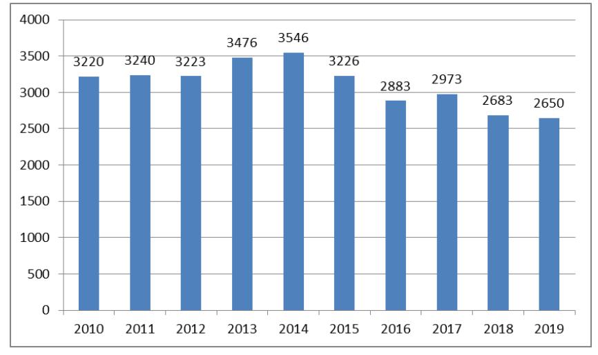 Broj zaposlenih u javnom servisu 2010-2019. Izvor: Izveštaj o poslovanju RTS-a za 2019. godinu