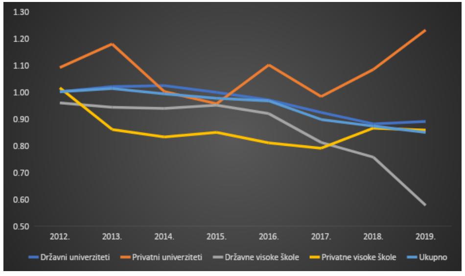 Odabir fakulteta novoupisanih studenta 2012-2019. Izvor: RZS.