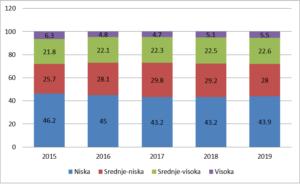 Niske plate u Srbiji i razvoj tehnologija - lekcije iz razvijenih država